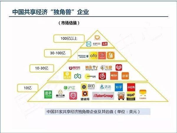 中国共享经济年度报告出炉:魔方公寓入列独角兽名单